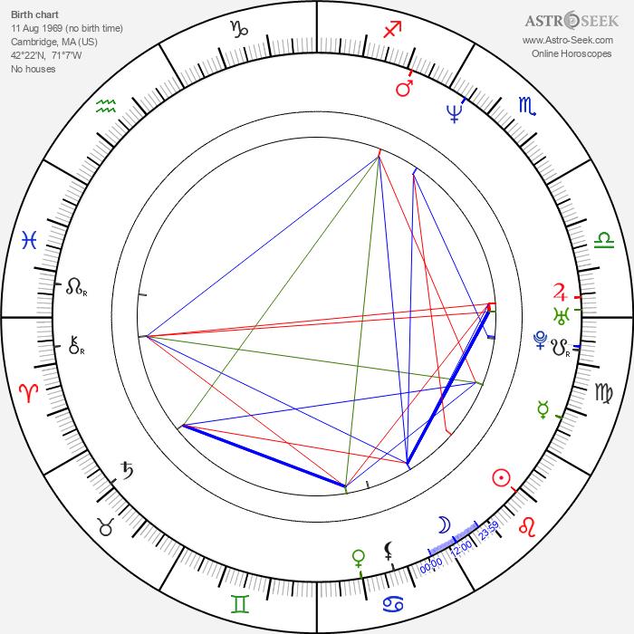 Jonah Matranga - Astrology Natal Birth Chart