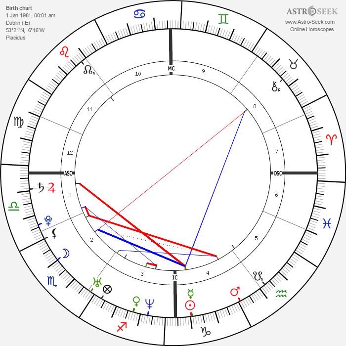 Jonas Armstrong - Astrology Natal Birth Chart