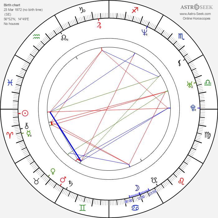 Jonas Björkman - Astrology Natal Birth Chart