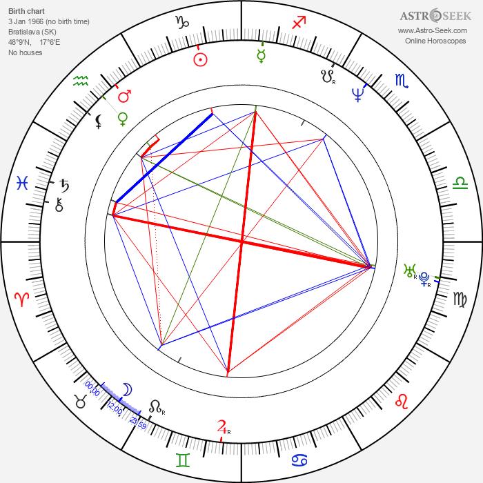 Jonáš Jirásek - Astrology Natal Birth Chart