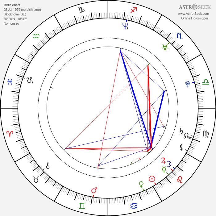 Jonas Kangur - Astrology Natal Birth Chart