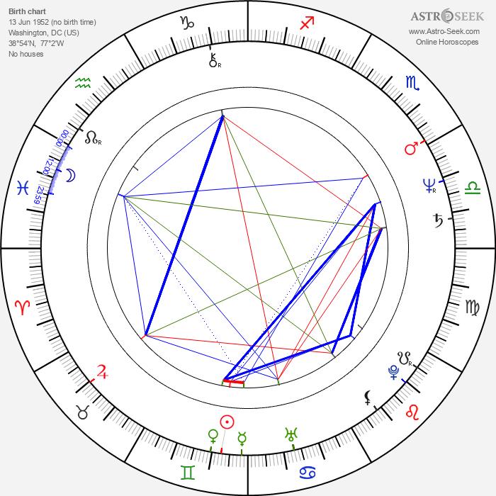 Jonas McCord - Astrology Natal Birth Chart