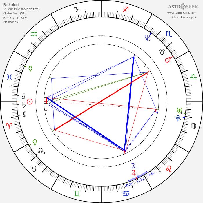 Jonas Peter Berggren - Astrology Natal Birth Chart