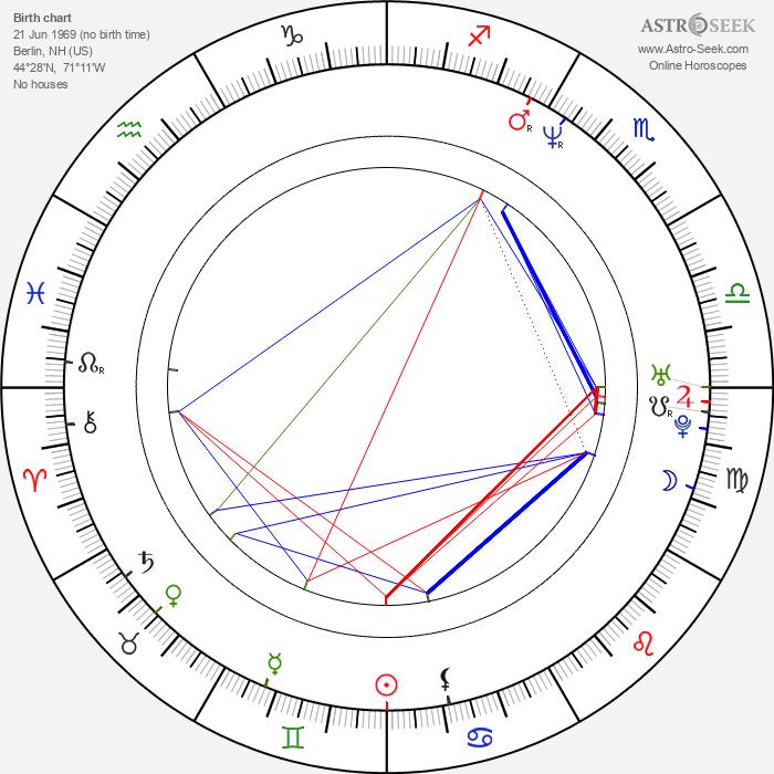 Jonathan Aube - Astrology Natal Birth Chart