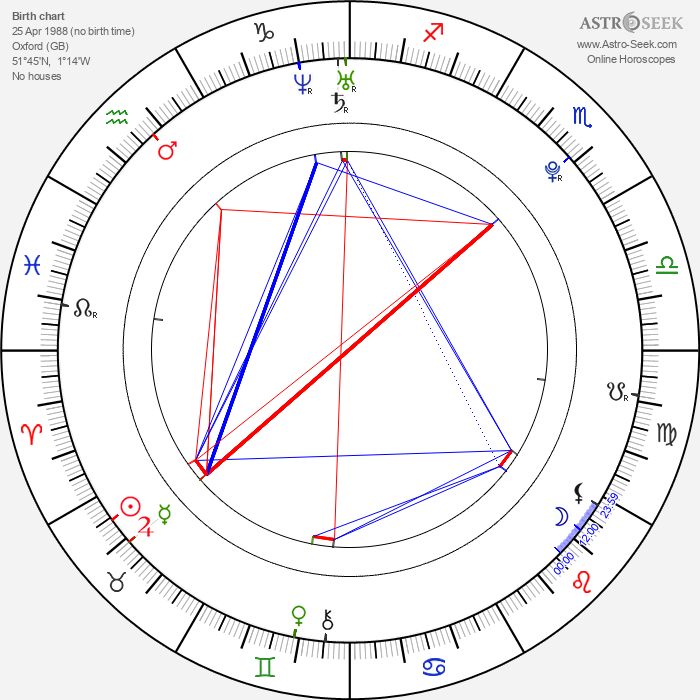 Jonathan Bailey - Astrology Natal Birth Chart