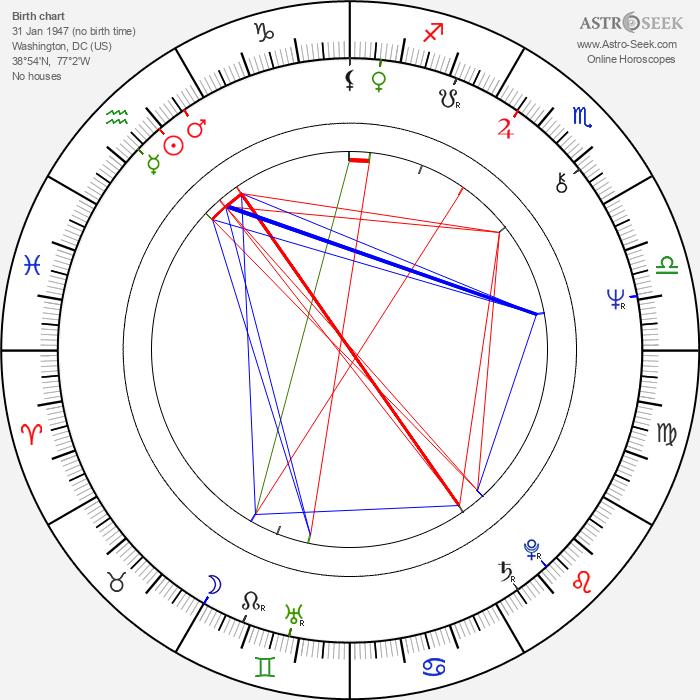 Jonathan Banks - Astrology Natal Birth Chart