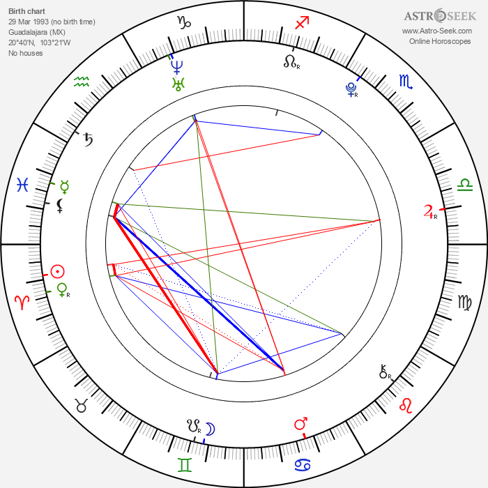 Jonathan Becerra - Astrology Natal Birth Chart