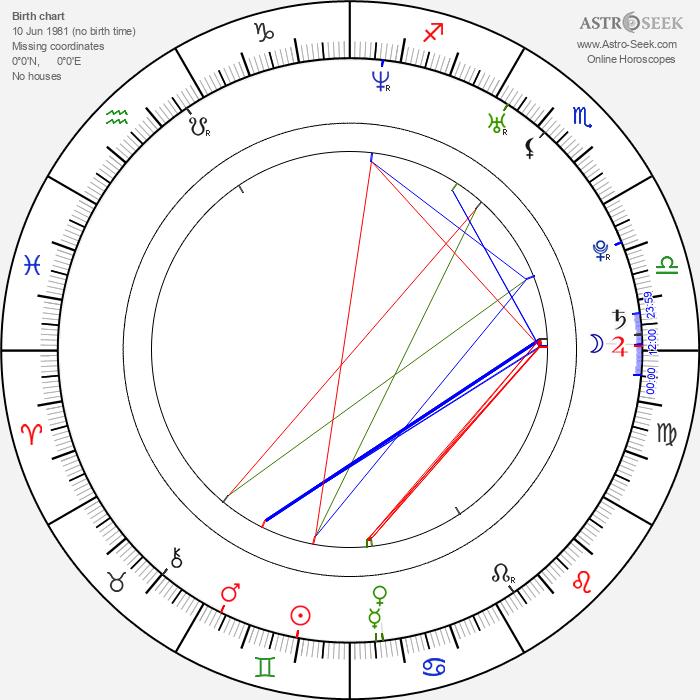 Jonathan Bennett - Astrology Natal Birth Chart