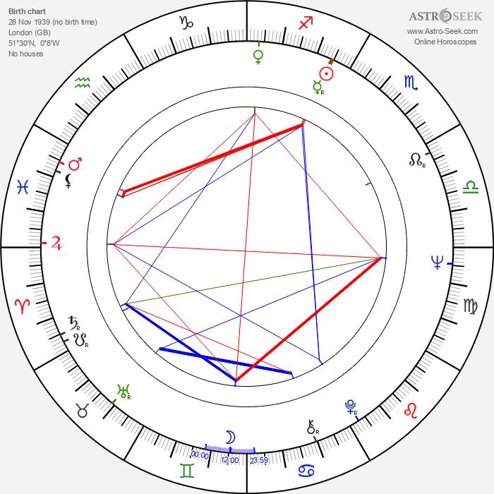 Jonathan Burn - Astrology Natal Birth Chart