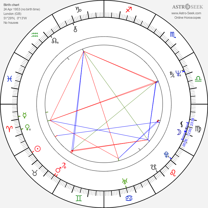 Jonathan Coy - Astrology Natal Birth Chart