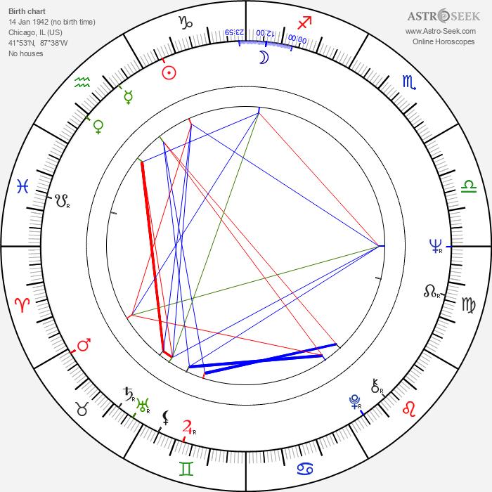 Jonathan Daly - Astrology Natal Birth Chart