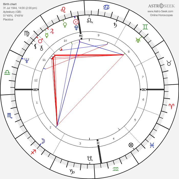 Jonathan Dimbleby - Astrology Natal Birth Chart