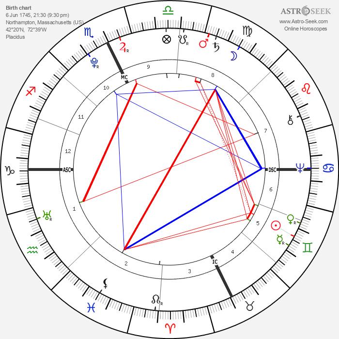 Jonathan Edwards - Astrology Natal Birth Chart