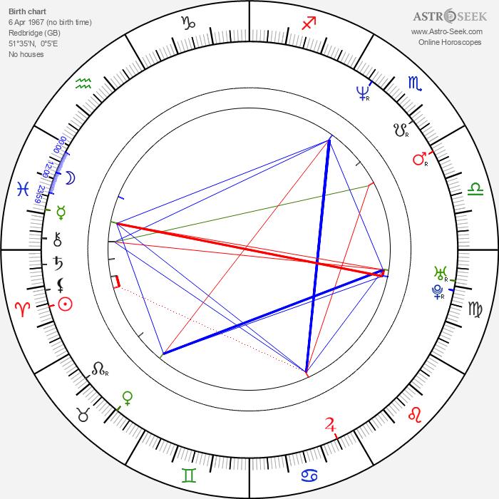 Jonathan Firth - Astrology Natal Birth Chart