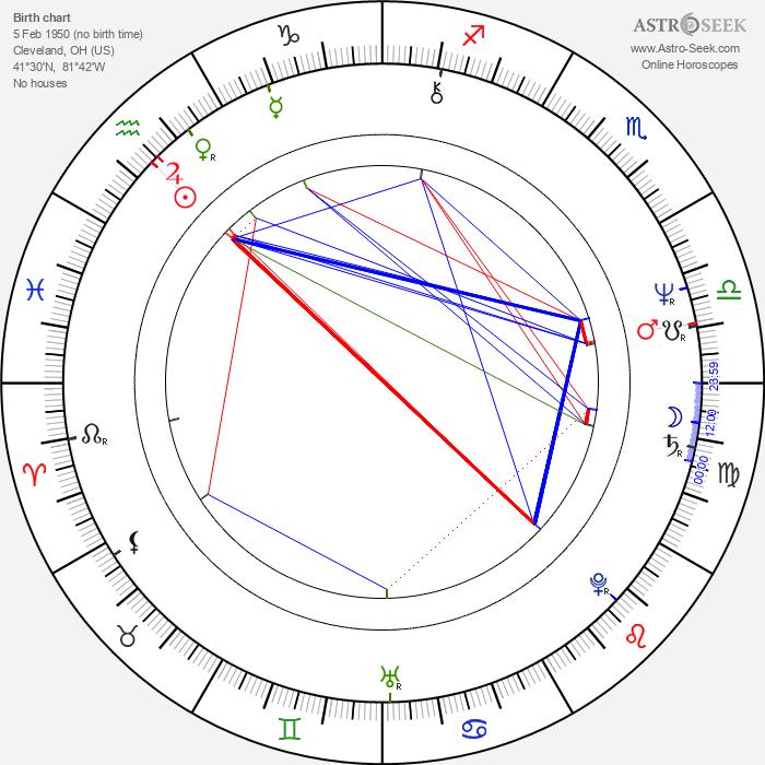 Jonathan Freeman - Astrology Natal Birth Chart