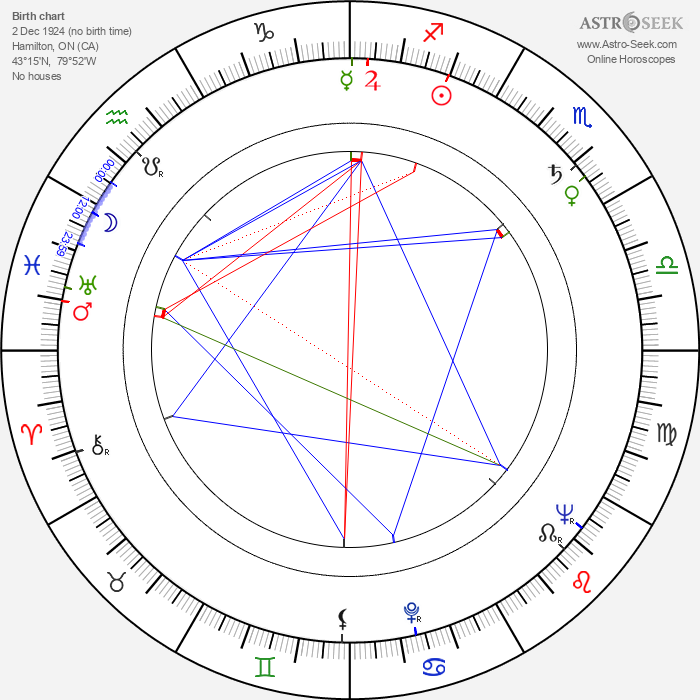 Jonathan Frid - Astrology Natal Birth Chart