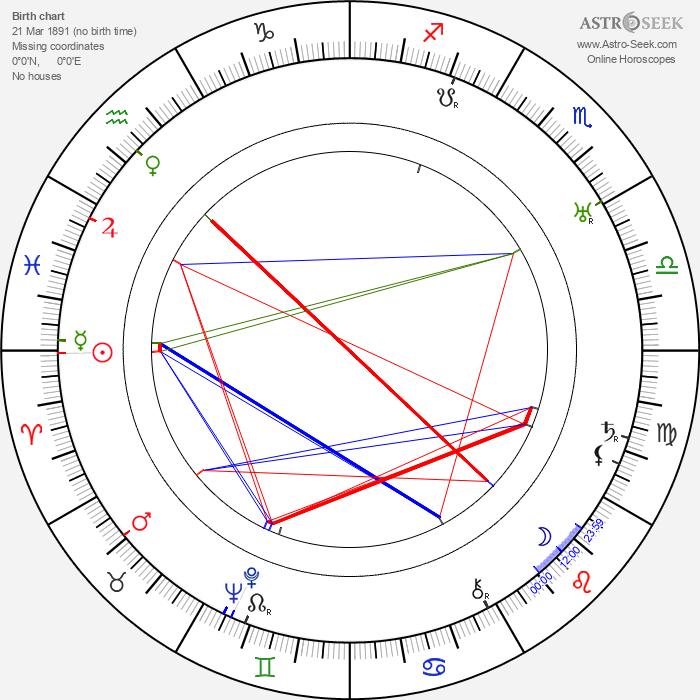 Jonathan Hale - Astrology Natal Birth Chart