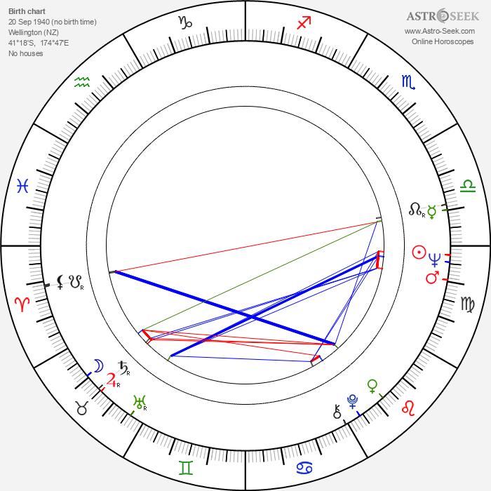 Jonathan Hardy - Astrology Natal Birth Chart