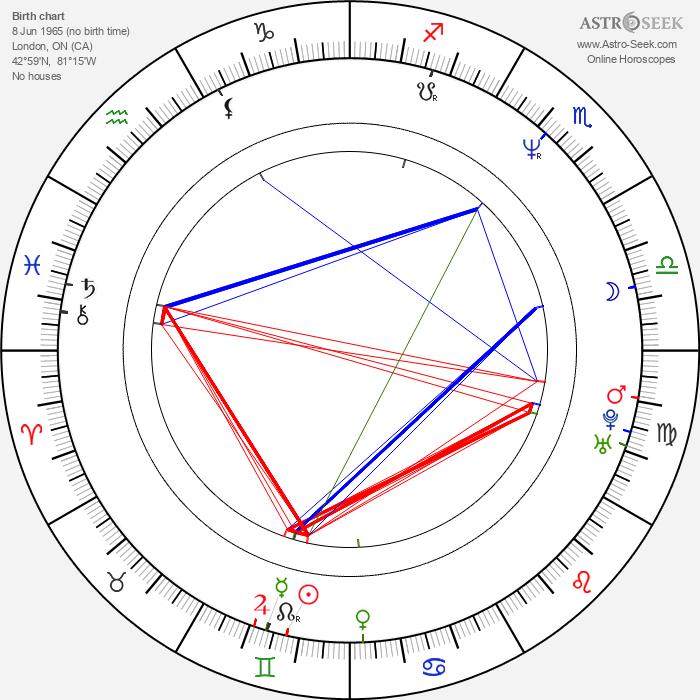 Jonathan Holiff - Astrology Natal Birth Chart