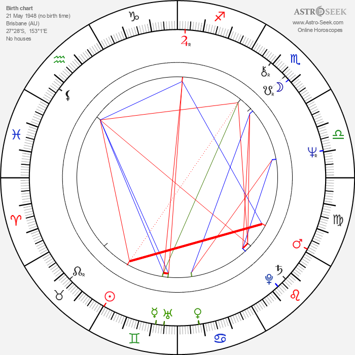 Jonathan Hyde - Astrology Natal Birth Chart