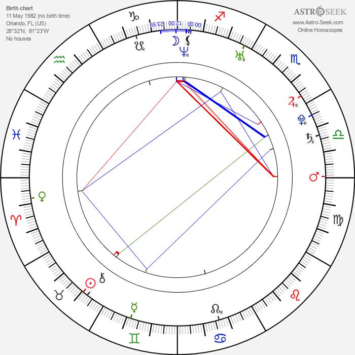 Jonathan Jackson - Astrology Natal Birth Chart