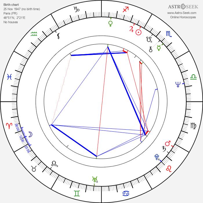 Jonathan Kaplan - Astrology Natal Birth Chart