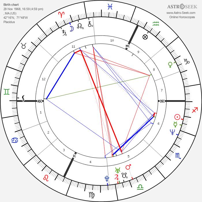 Jonathan Knight - Astrology Natal Birth Chart