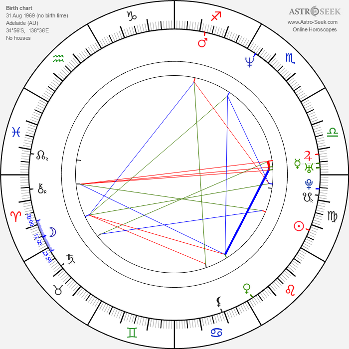 Jonathan LaPaglia - Astrology Natal Birth Chart