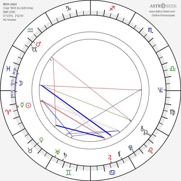 Jonathan Lynn - Astrology Natal Birth Chart