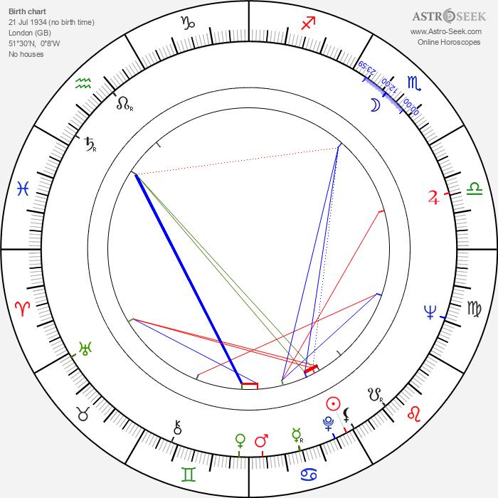 Jonathan Miller - Astrology Natal Birth Chart