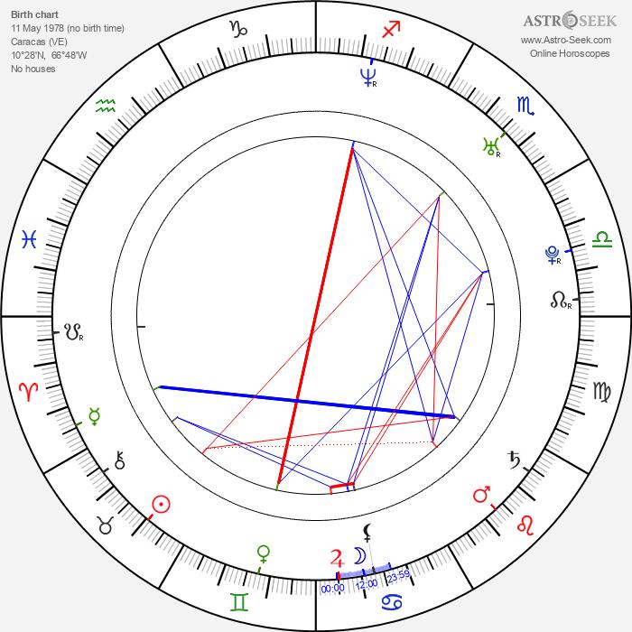 Jonathan Montenegro - Astrology Natal Birth Chart