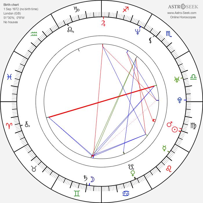 Jonathan Newman - Astrology Natal Birth Chart