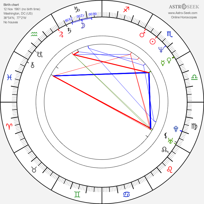 Jonathan Nossiter - Astrology Natal Birth Chart