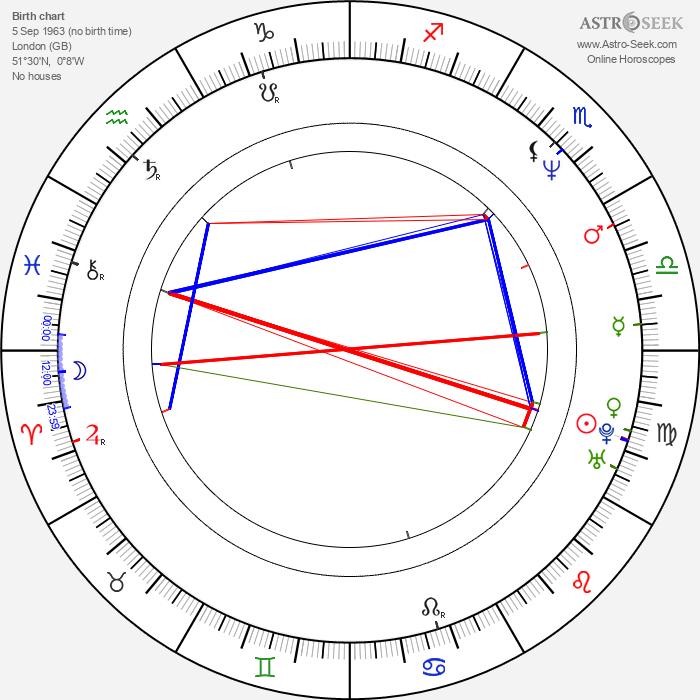 Jonathan Phillips - Astrology Natal Birth Chart