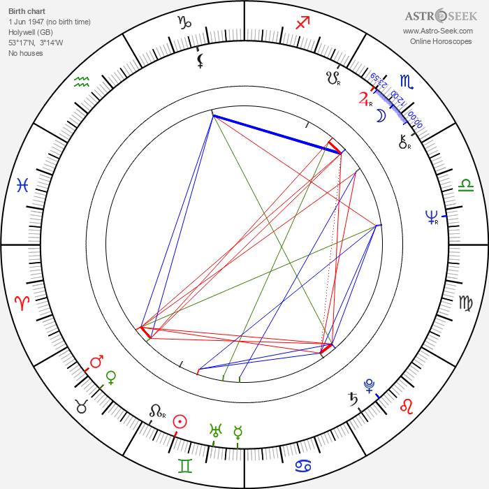 Jonathan Pryce - Astrology Natal Birth Chart