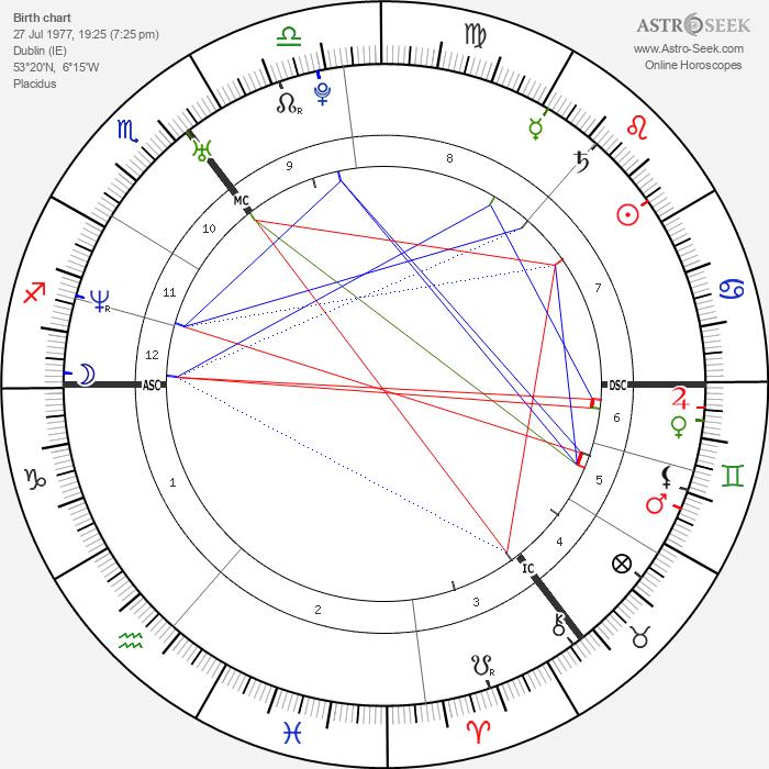 Jonathan Rhys Meyers - Astrology Natal Birth Chart