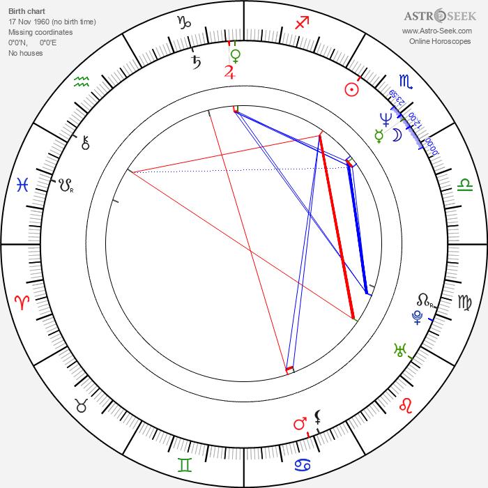 Jonathan Ross - Astrology Natal Birth Chart