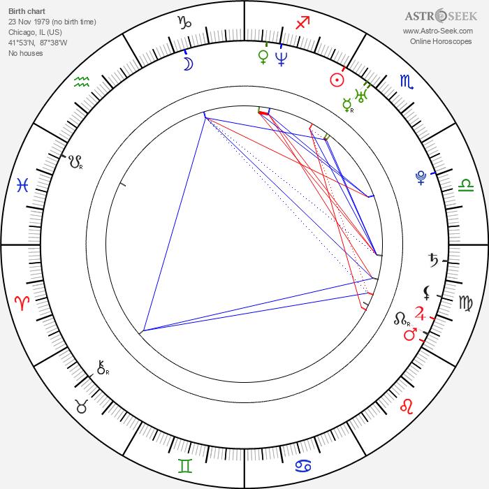 Jonathan Sadowski - Astrology Natal Birth Chart