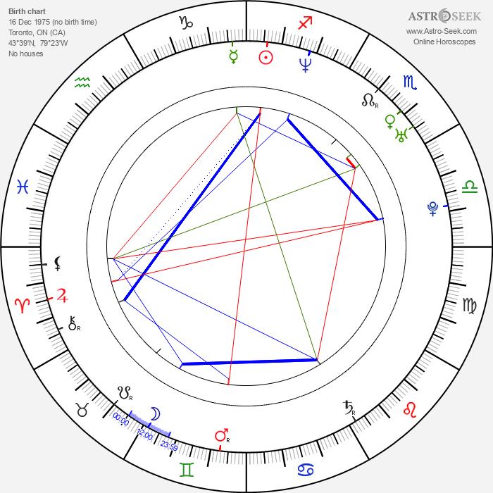 Jonathan Scarfe - Astrology Natal Birth Chart