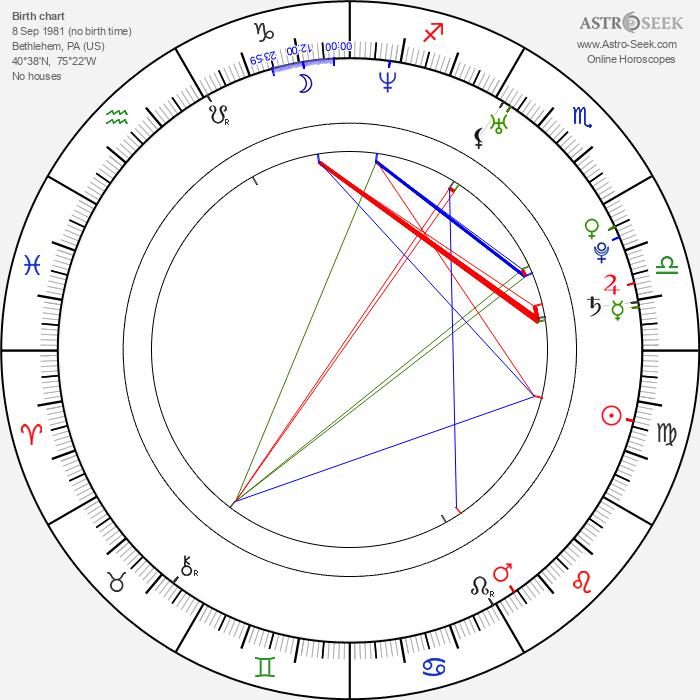 Jonathan Taylor Thomas - Astrology Natal Birth Chart