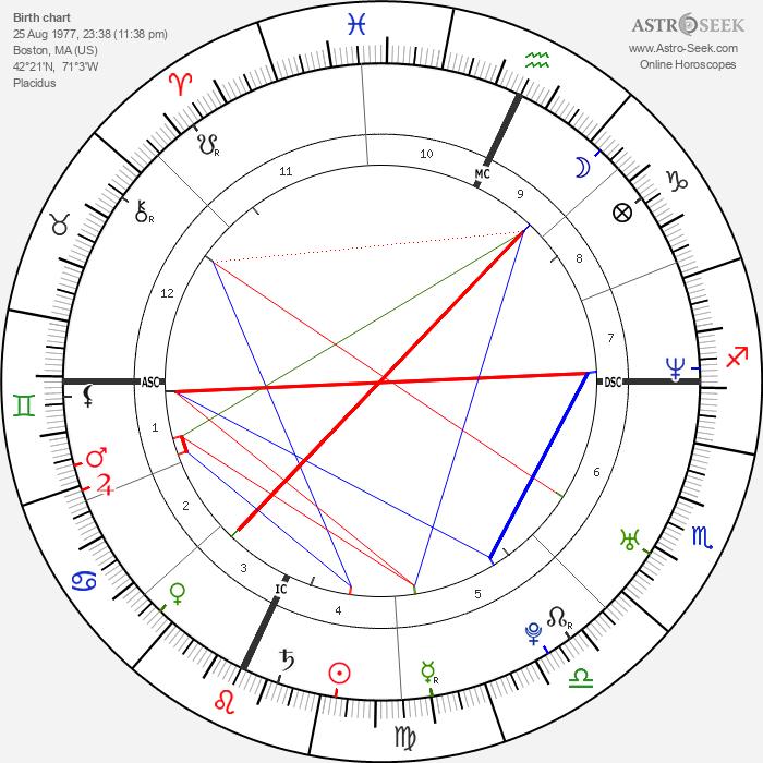 Jonathan Togo - Astrology Natal Birth Chart