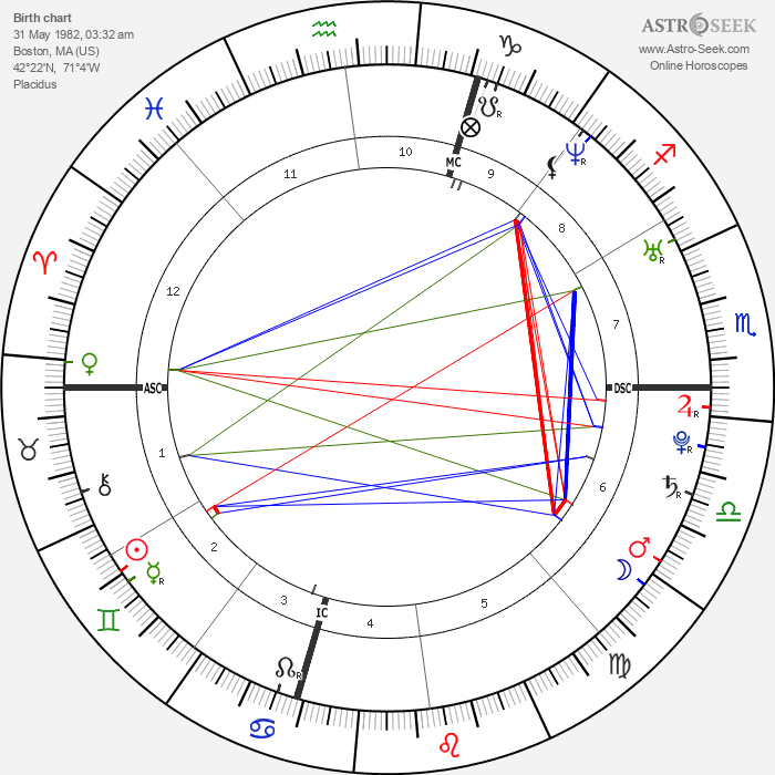 Jonathan Tucker - Astrology Natal Birth Chart