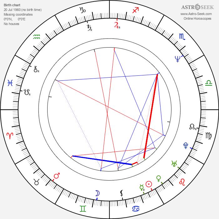 Jonathon Morris - Astrology Natal Birth Chart
