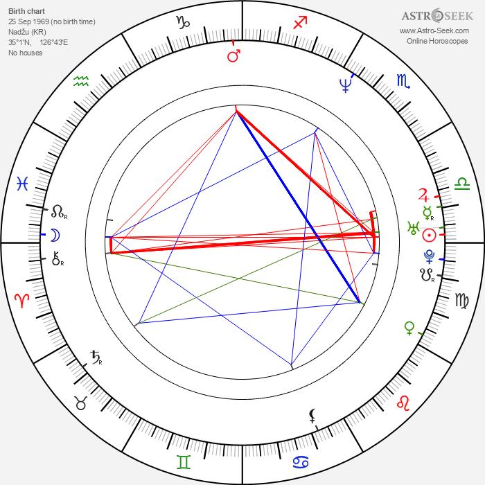 Jong-won Lee - Astrology Natal Birth Chart