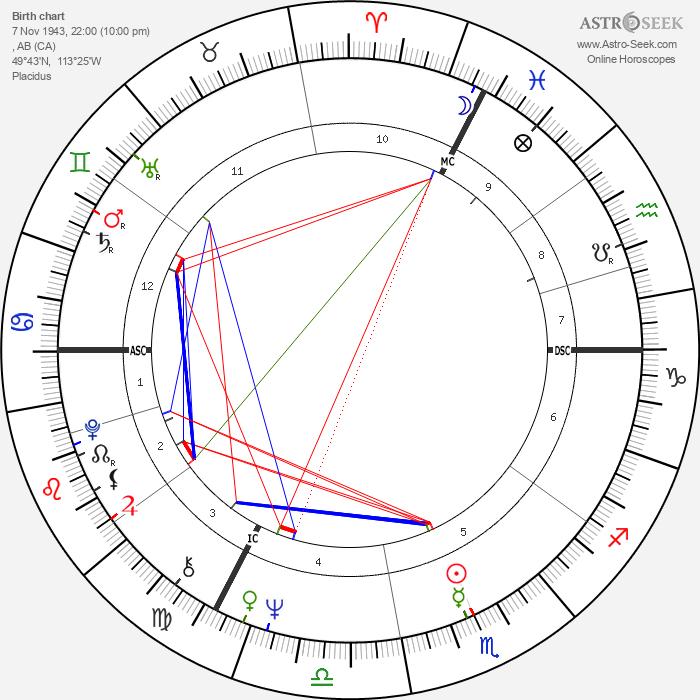 Joni Mitchell - Astrology Natal Birth Chart