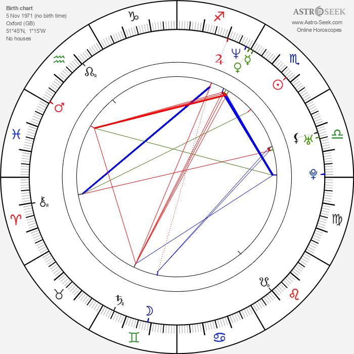 Jonny Greenwood - Astrology Natal Birth Chart