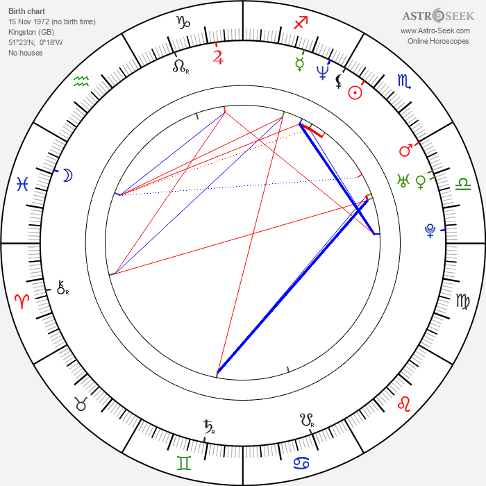 Jonny Lee Miller - Astrology Natal Birth Chart