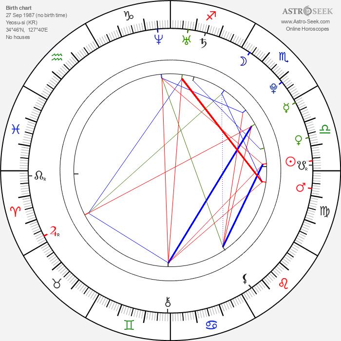 Kim - Astrology Natal Birth Chart