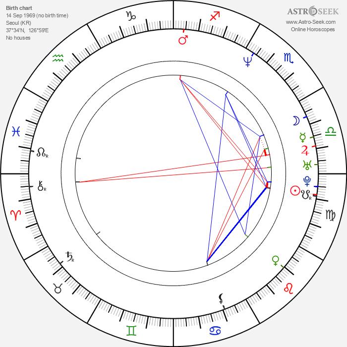 Joon-ho Bong - Astrology Natal Birth Chart