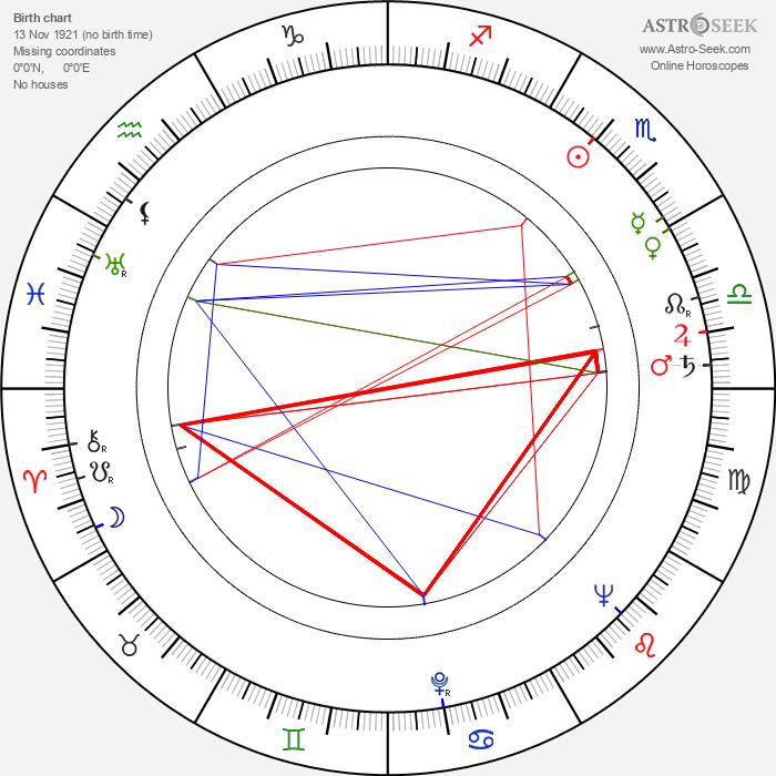 Joonas Kokkonen - Astrology Natal Birth Chart